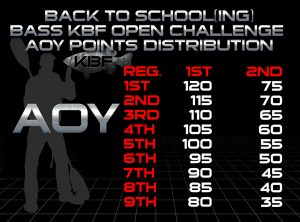 KBF AOY Points Distribution