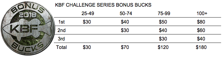 KBF Challenge Series BONUS BUCKS