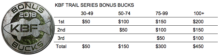 KBF TRAIL Series BONUS BUCKS