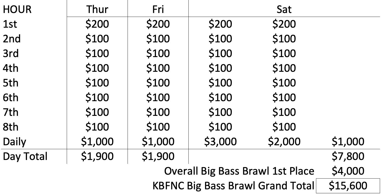 2019 KBFNC Big Bass Brawl Payout